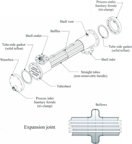 Тип теплообменника bem Пластины теплообменника APV Q055 Воткинск
